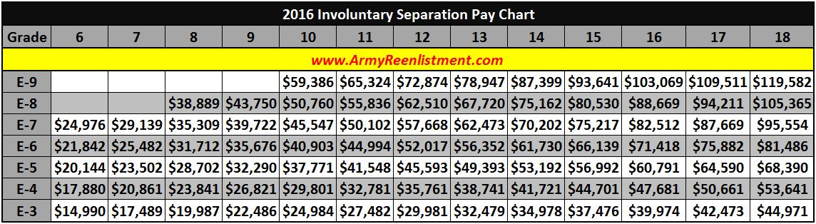 What are the involuntary separation pay levels chart rallypoint also rh