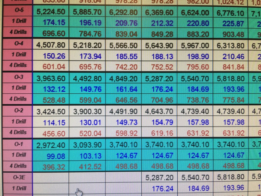 also army reserve pay chart what does drill or drills mean rallypoint rh