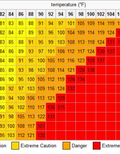 also heat index calculator rh