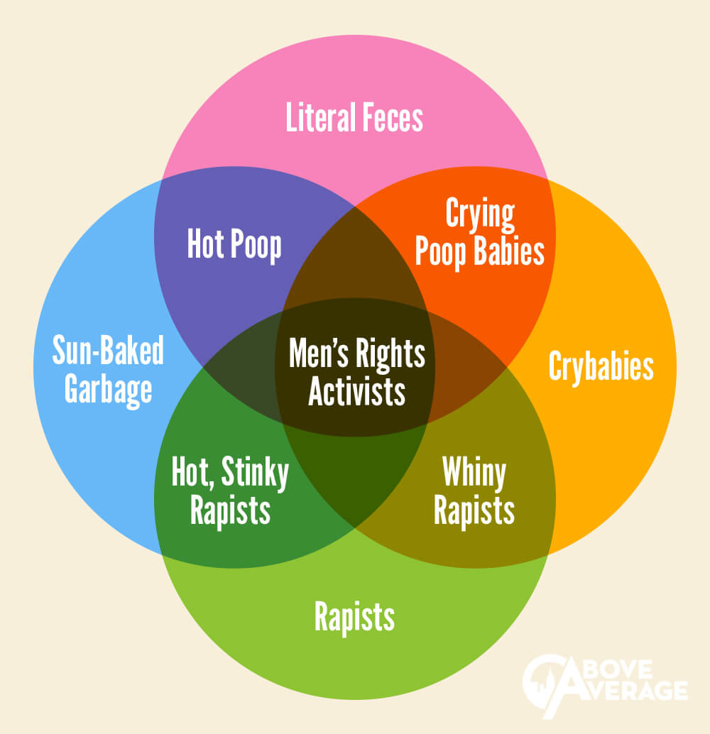 medium resolution of men s rights venn diagram venn diagram template for teachers mens rights venn diagram copy
