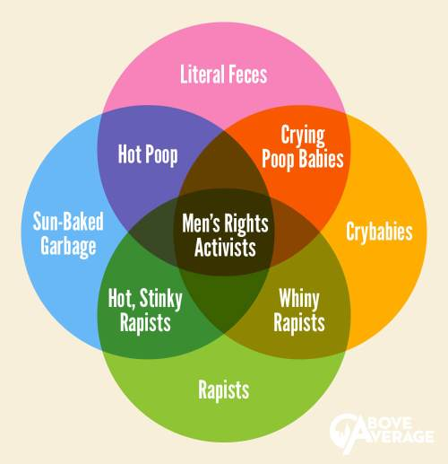 small resolution of men s rights venn diagram venn diagram template for teachers mens rights venn diagram copy