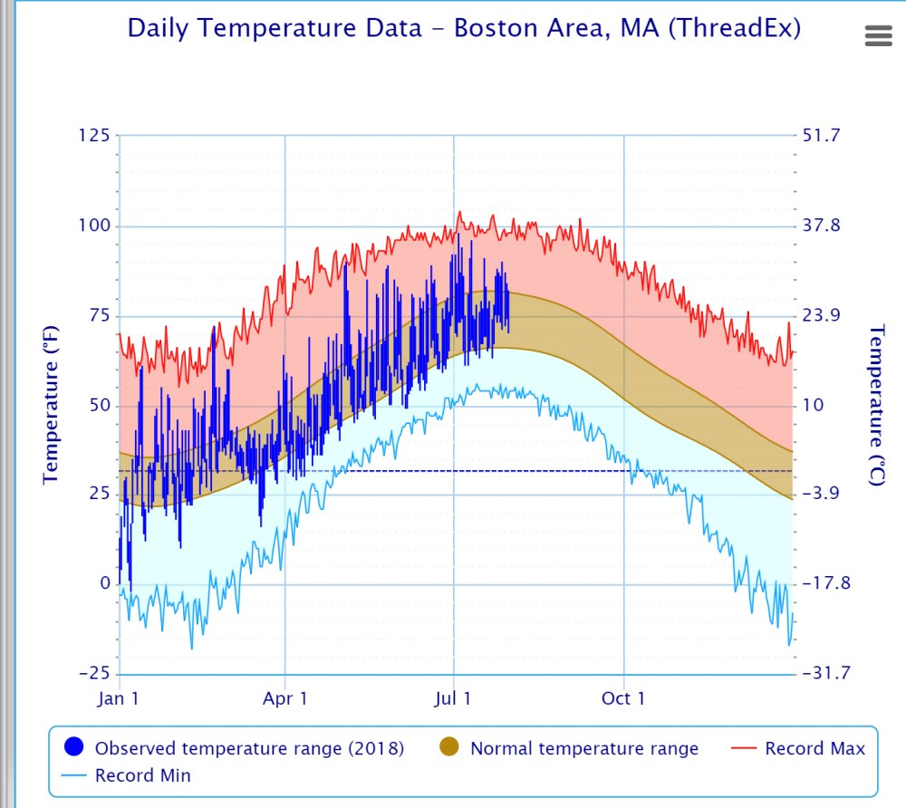 medium resolution of average temperatures are falling but there is still plenty of heat ahead this month