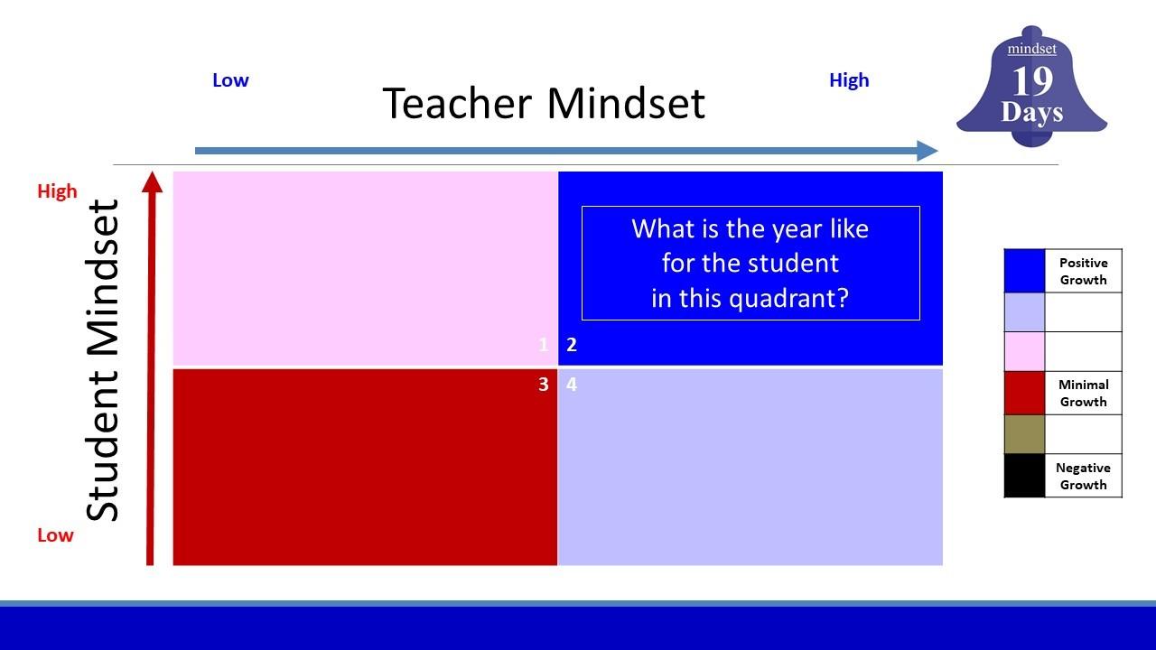 hight resolution of student teacher mindset graphic