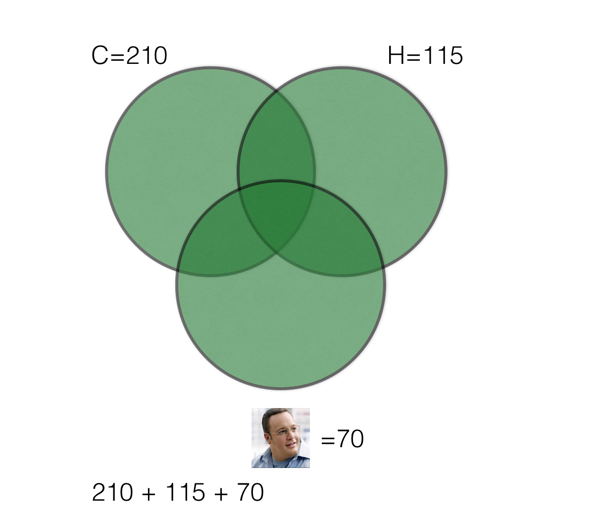 venn diagram 3 circles formula jeep front end parts how to handle group overlapping sets on the gmat