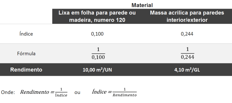 cálculo de rendimento de material