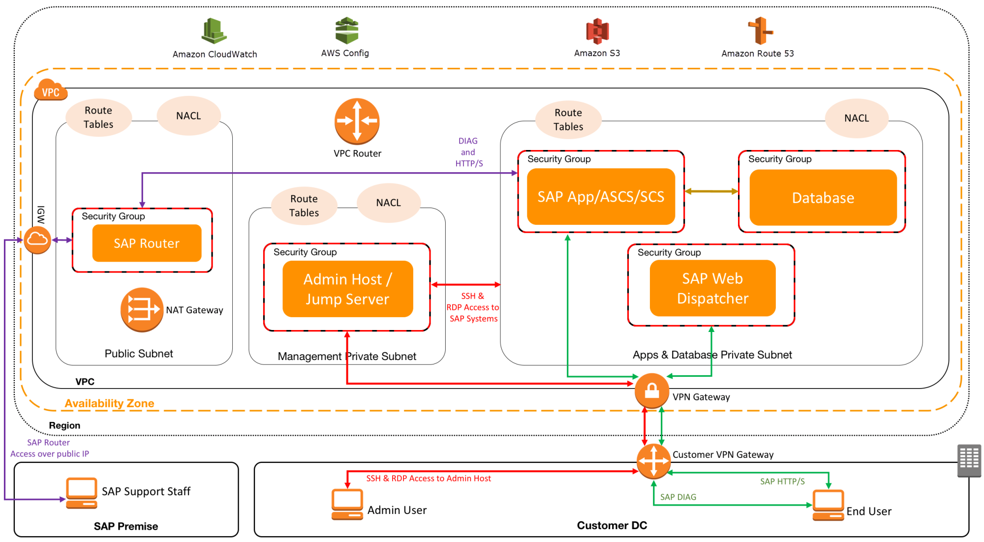 hight resolution of database and app server in a single private subnet