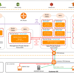 Sap Erp Architecture Diagram 2013 Ford Explorer Wiring Vpc Subnet Zoning Patterns For On Aws Part 1