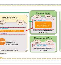 figure 1 vpn connection for controlled external access [ 2113 x 858 Pixel ]