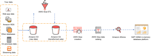 small resolution of diagram of data flow from s3 to s a p hana via athena