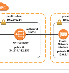 instead of an internet gateway a network address translation nat gateway is attached to the subnet  [ 1733 x 834 Pixel ]