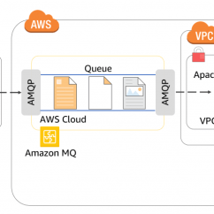 Application Integration Architecture Diagram Cell Organelles Aws Compute Blog Integrating Amazon Mq With Other Services Via Apache Camel