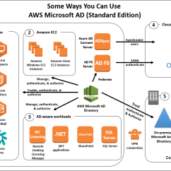 Windows Pki Diagram Jenn Air Oven Parts Introducing Aws Directory Service For Microsoft Active Showing Some Ways You Can Use Ad Standard Edition