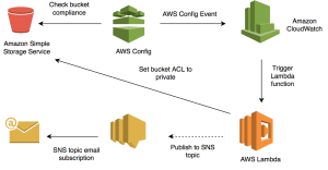 How to Use AWS Config to Monitor for and Respond to Amazon