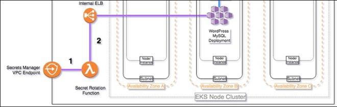 Figure 4: MySQL database secret rotation steps