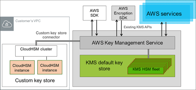 Figure 1: A cluster of two CloudHSM instances is connected to the KMS front-end hosts to create a customer controlled key store