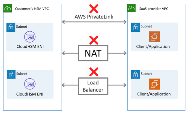 Figure 4: Diagram showing the network anti-pattern for deploying CloudHSM