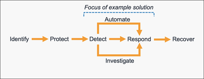 Figure 1: The five steps in the CSF