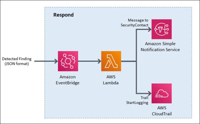 "Figure 10: Sample ""respond"" workflow"