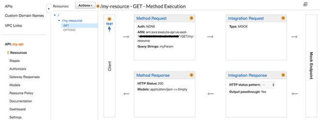 Figure 3: GET Method Execution