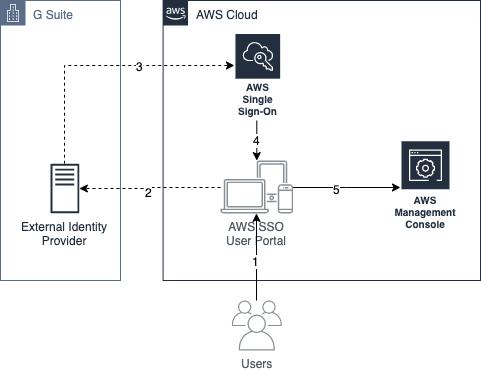 Figure 1: AWS SSO authentication flow