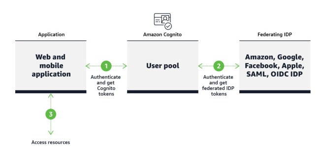 Figure 1: Amazon Cognito sign-in flow