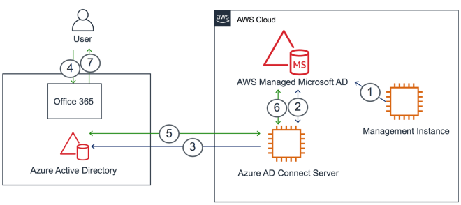 Figure 1: Architecture diagram of AD synchronization and pass-through authentication between the AWS Managed Microsoft AD and Office 365