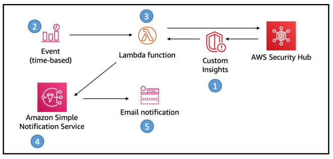 Figure 2: Solution overview, deployed through AWS CloudFormation