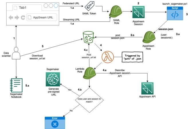 Figure 2: Solution process flow