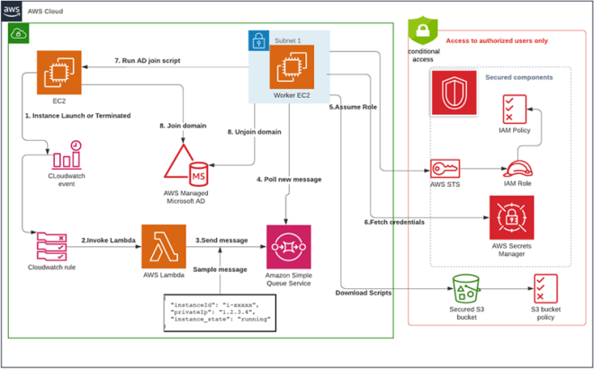 Figure 1: Workflow for joining and unjoining an EC2 instance from a domain with full protection of Active Directory credentials