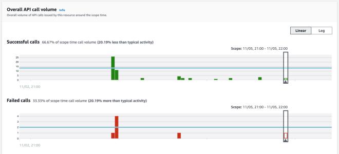 Figure 7: Navigating to the Overall API call volume panel