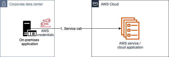Figure 2: AWS Signature v4 authentication