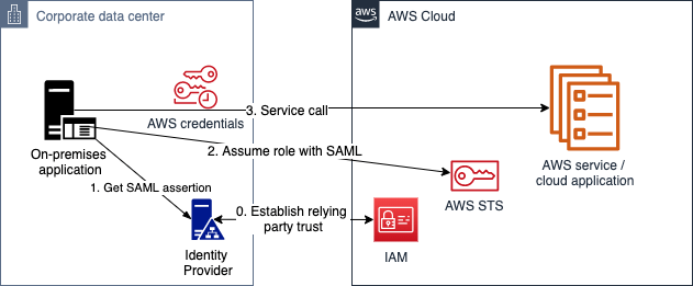 Figure 5: SAML authentication