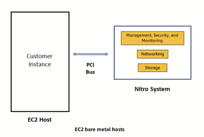 Figure 2: Bare metal EC2 instance