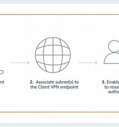 aws manages the back end infrastructure for client vpn you only need to configure the service to meet your needs the provisioning process is shown in the  [ 1559 x 514 Pixel ]