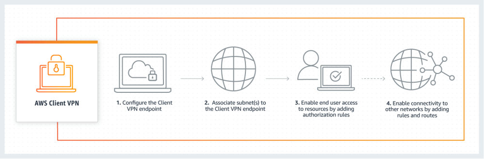 medium resolution of aws manages the back end infrastructure for client vpn you only need to configure the service to meet your needs the provisioning process is shown in the