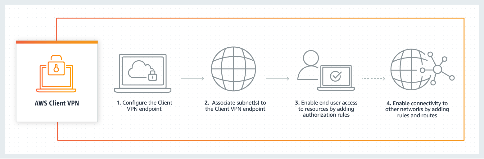 hight resolution of aws manages the back end infrastructure for client vpn you only need to configure the service to meet your needs the provisioning process is shown in the