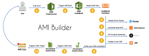 How to Create an AMI Builder with AWS CodeBuild and HashiCorp Packer – Part 2 | AWS DevOps Blog
