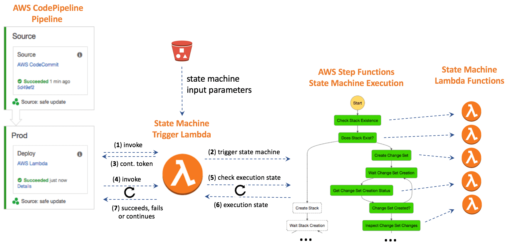 crm workflow diagram 5 string bass fretboard using aws step functions state machines to handle