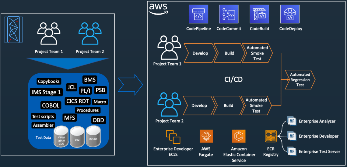 Automate Thousands Of Mainframe Tests On Aws With The Micro Focus Enterprise Suite Aws Devops Blog