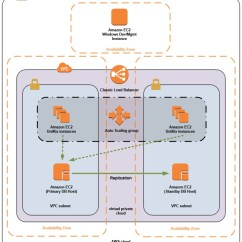 Mainframe Architecture Diagram Deh P3700mp Wiring Re Hosting Applications To Aws With Ntt Data Services 5
