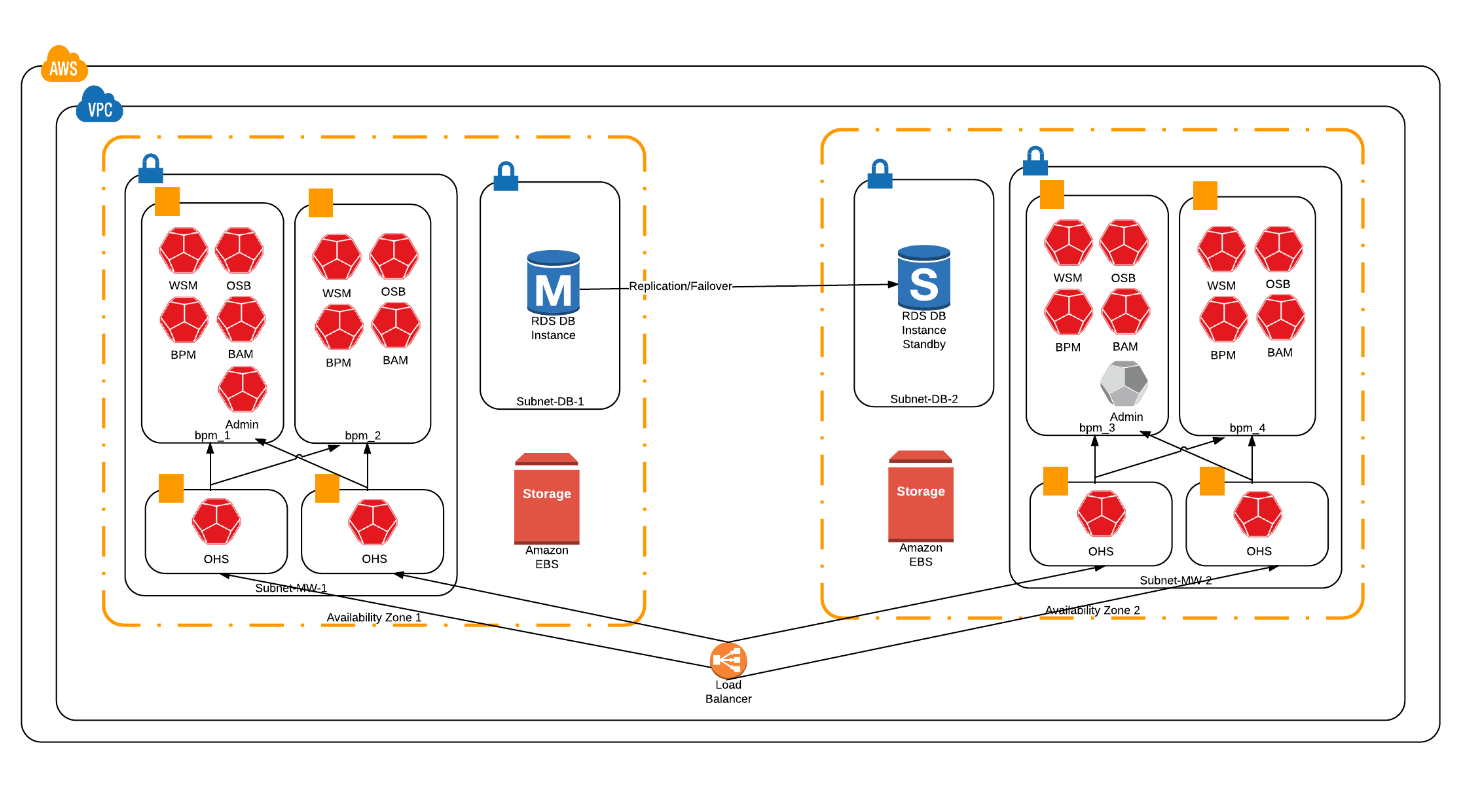 oracle database 11g architecture diagram with explanation 1999 jeep grand cherokee pcm wiring using amazon rds for as the soa suite aws more recently has now announced that rcu is officially supported by s great news because it means we can provision an