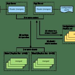 How To Draw A Flow Net Diagram 1974 Vw Beetle Alternator Wiring Ec2 Aws Database Blog