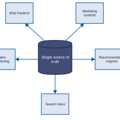 Data Warehouse Architecture Diagram With Explanation Carrier Furnace Wiring Kinesis Aws Database Blog