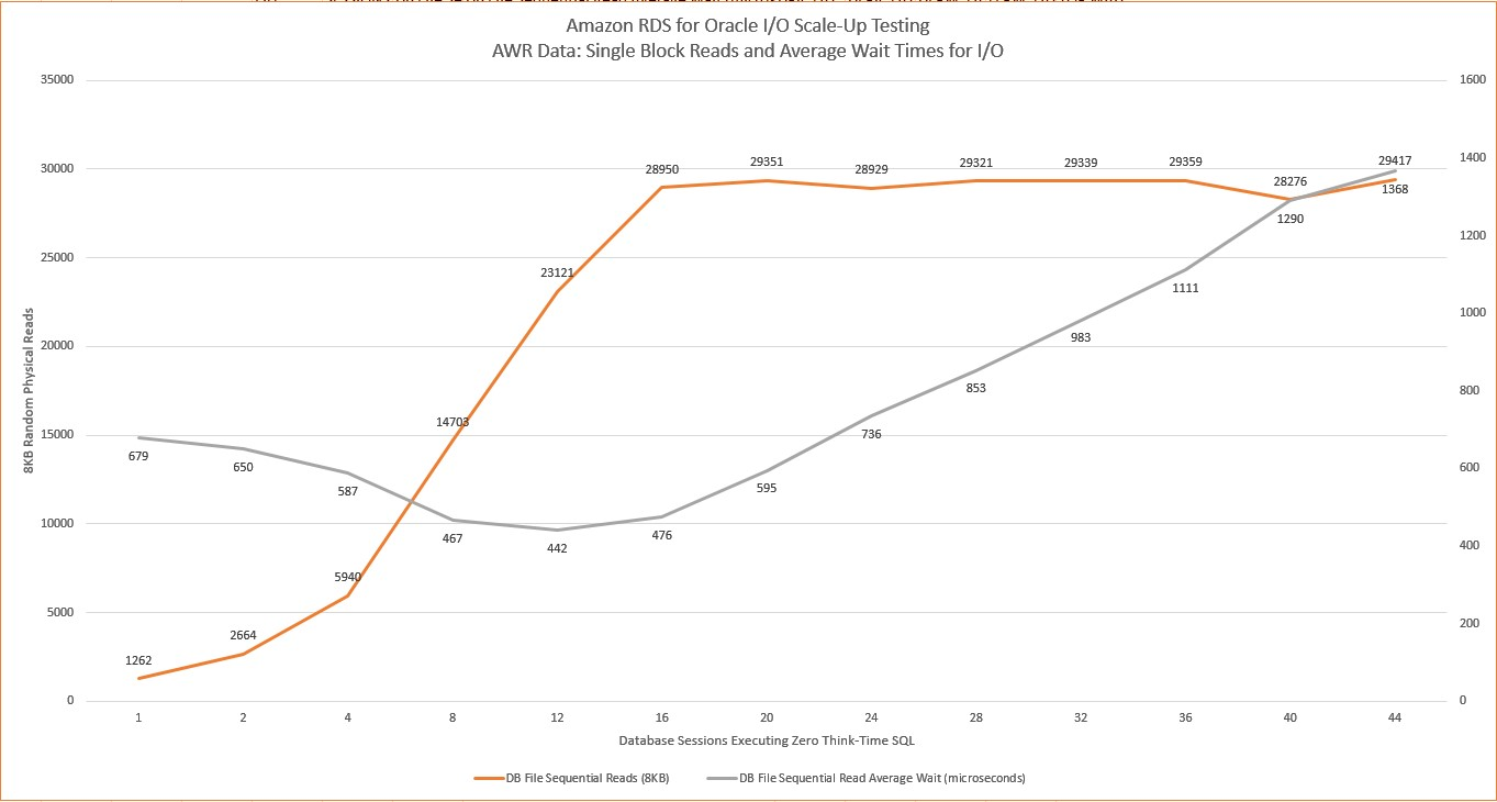 Testing Amazon RDS for Oracle: Plotting Latency and IOPS