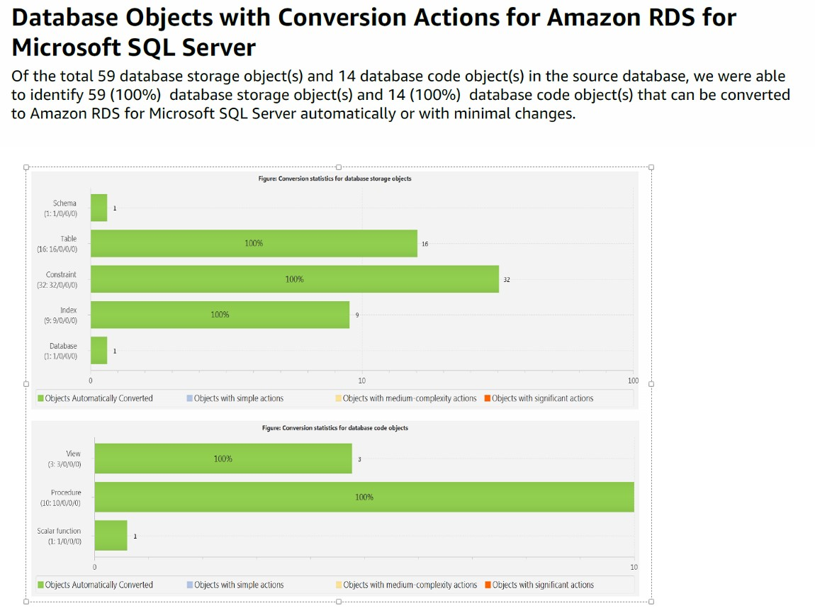 Since You're Migrating Sql Server 2014 To Amazon Rds For Sql Server 2014,  The Report Shows A 100 Percent Compatibility, As Shown In The Following  Image: