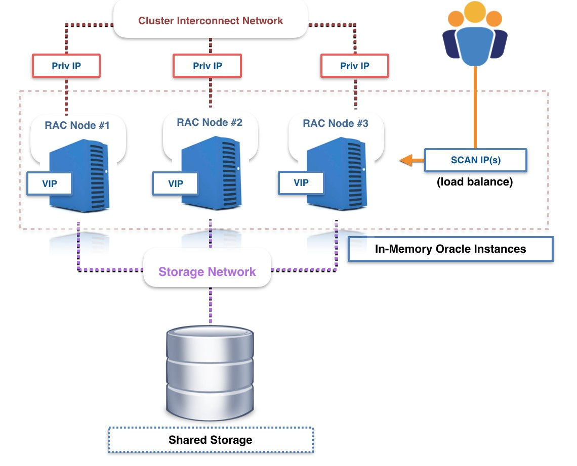 oracle database 11g architecture diagram with explanation rv water pump wiring amazon aurora as an alternative to rac aws
