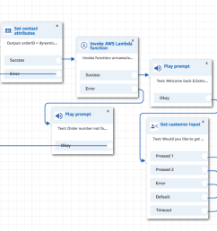 first i will build the amazon connect contact flow  [ 1355 x 593 Pixel ]