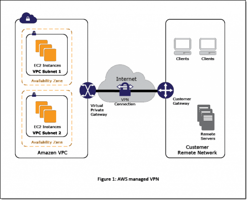 small resolution of figure 1 aws managed vpn
