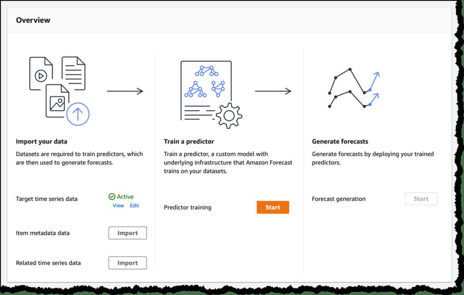 Amazon Forecast – Now Generally Available – Slacker News