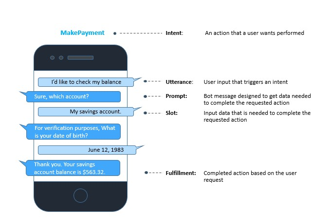 When building conversational interfaces, you need to understand five main concepts: